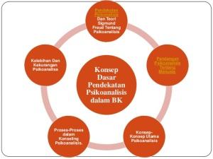 pp-konsep-dasar-pendekatan-psikoanalisis-dalam-bk-2-638